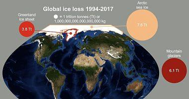 Earths study lost 28 trillion tons of ice between 1994 and 2017